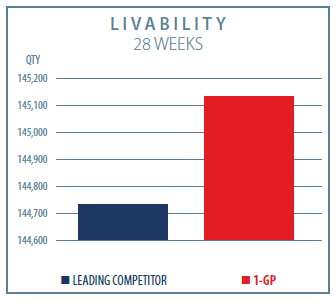 1-GP Poultry Layers Livability Graph