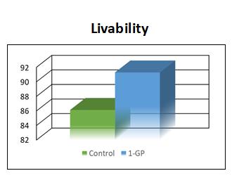 1-GP Poultry Turkeys Livability Graph