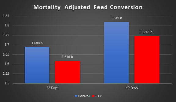 1-GP Poultry Broilers Mortality Graph
