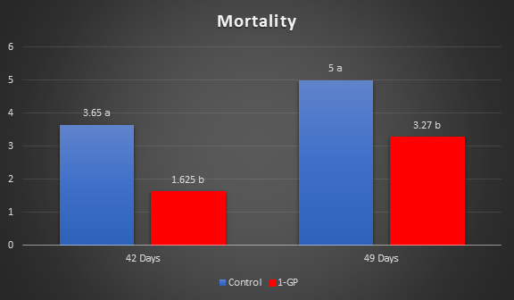 1-GP Poultry Broilers Mortality FC Graph